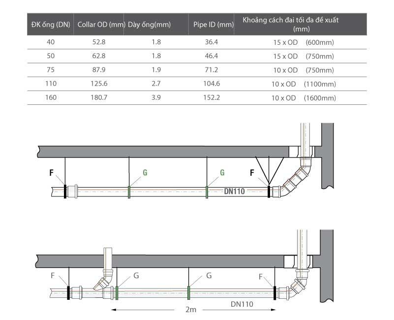 Bảng tra khoảng cách đai treo ống nước Rehau