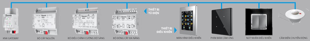 giai phap he thong dien thong minh theo tieu chuan knx 3