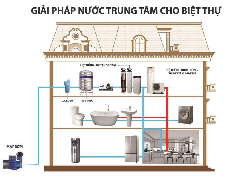 Sơ đồ hệ thống lọc nước cho biệt thự